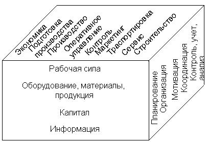 Автоматизация Диплом Программа